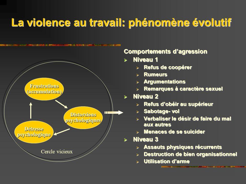 La violence au travail: phénomène évolutif Comportements dagression Niveau 1 Niveau 1 Refus de coopérer Refus de coopérer Rumeurs Rumeurs Argumentatio
