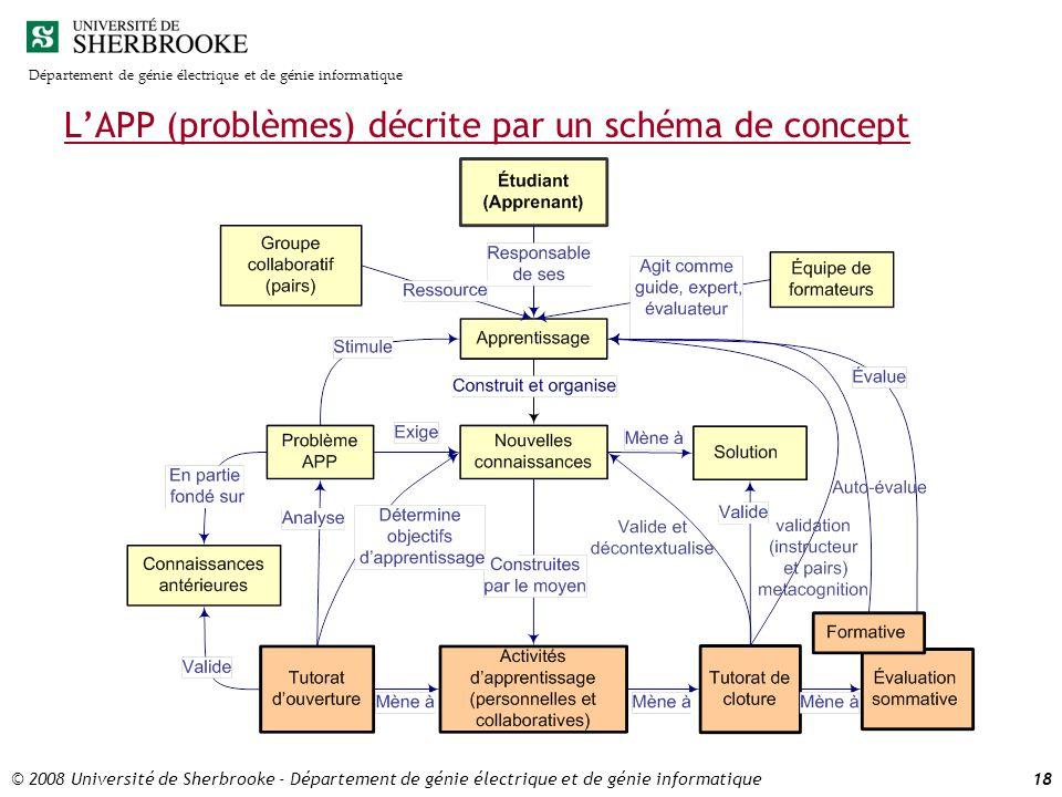 Département de génie électrique et de génie informatique © 2008 Université de Sherbrooke - Département de génie électrique et de génie informatique18 LAPP (problèmes) décrite par un schéma de concept