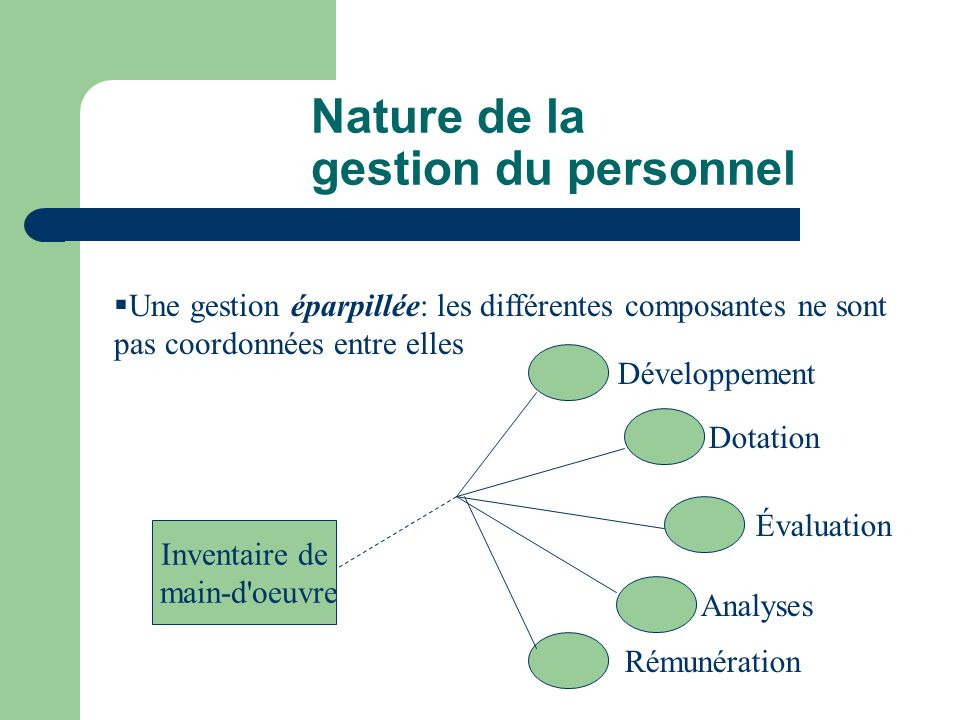 Nature de la gestion du personnel Une gestion éparpillée: les différentes composantes ne sont pas coordonnées entre elles Développement Dotation Évalu