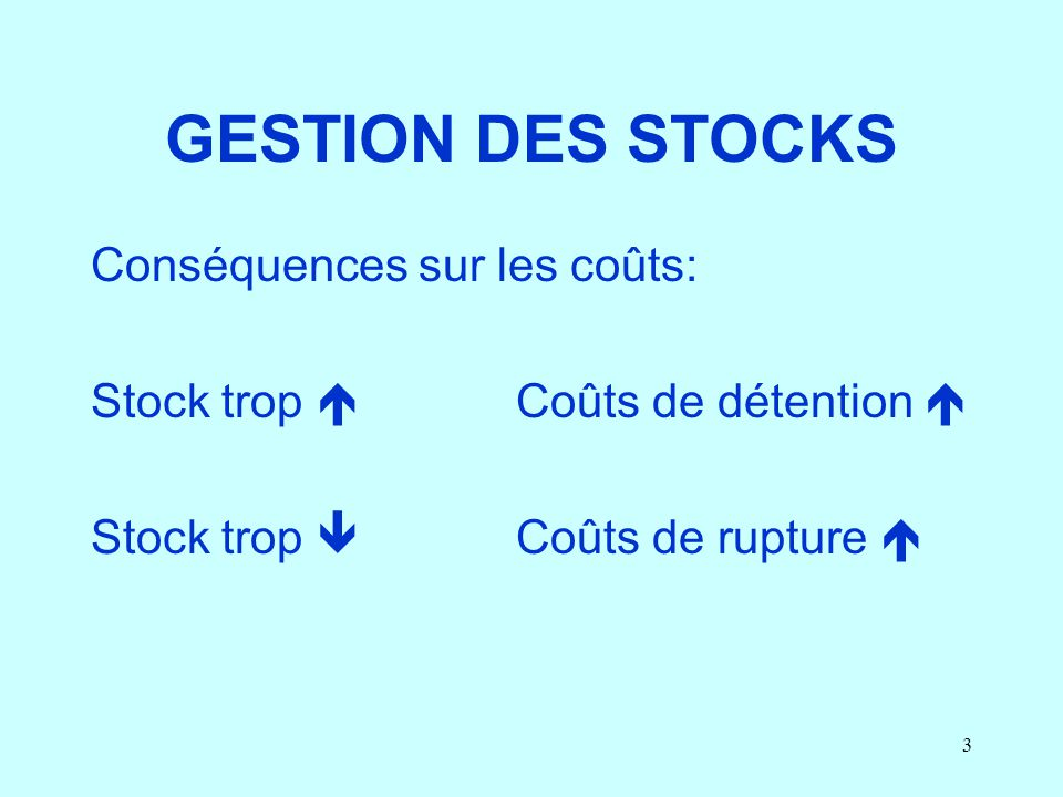 3 GESTION DES STOCKS Conséquences sur les coûts: Stock trop Coûts de détention Stock trop Coûts de rupture