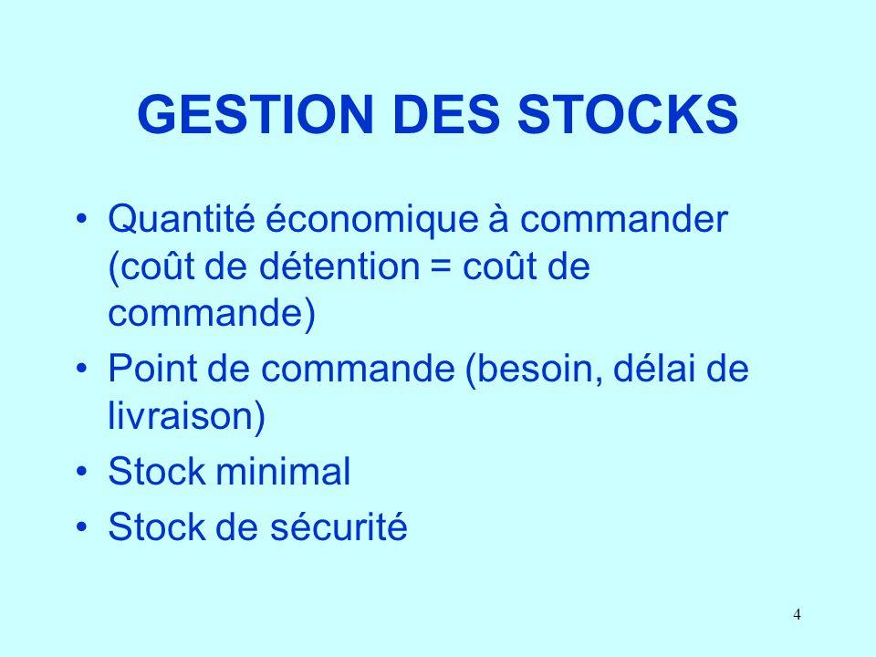 4 GESTION DES STOCKS Quantité économique à commander (coût de détention = coût de commande) Point de commande (besoin, délai de livraison) Stock minim