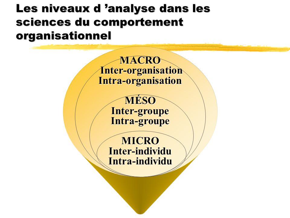 Les niveaux d analyse dans les sciences du comportement organisationnel MACRO Inter-organisation Inter-organisationIntra-organisationMÉSOInter-groupeI