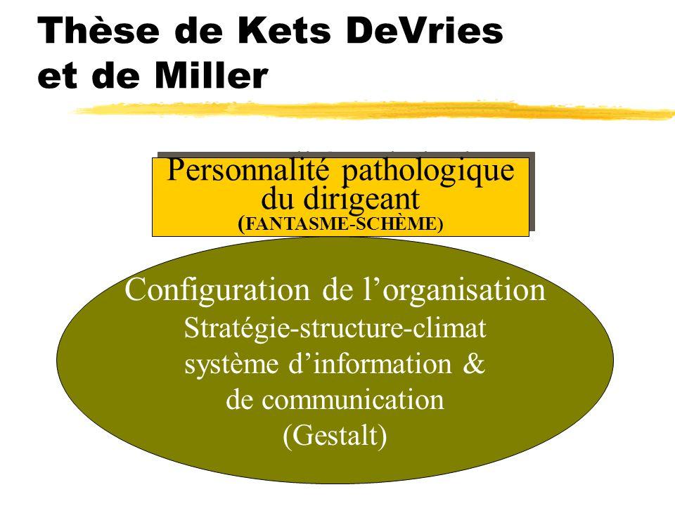 Thèse de Kets DeVries et de Miller Personnalité pathologique du dirigeant ( FANTASME-SCHÈME) Personnalité pathologique du dirigeant ( FANTASME-SCHÈME)