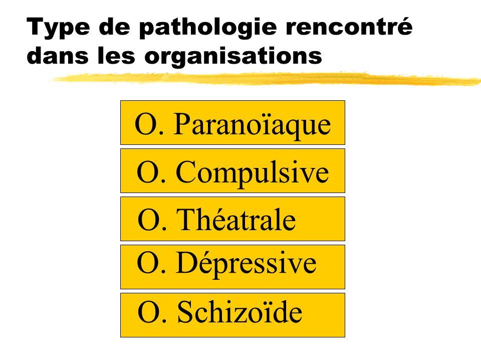 Type de pathologie rencontré dans les organisations O. Paranoïaque O. Compulsive O. Théatrale O. Dépressive O. Schizoïde