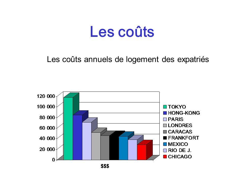 Les coûts annuels de logement des expatriés Les coûts