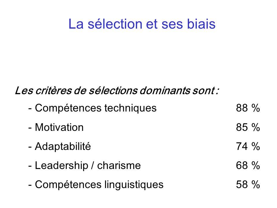 Les critères de sélections dominants sont : - Compétences techniques 88 % - Motivation 85 % - Adaptabilité74 % - Leadership / charisme 68 % - Compétences linguistiques58 % La sélection et ses biais