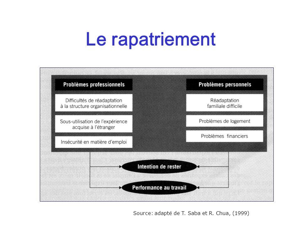 Le rapatriement Source: adapté de T. Saba et R. Chua, (1999)