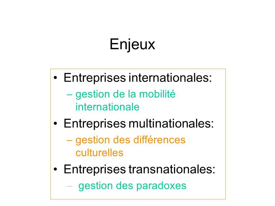 Enjeux Entreprises internationales: –gestion de la mobilité internationale Entreprises multinationales: –gestion des différences culturelles Entreprises transnationales: – gestion des paradoxes