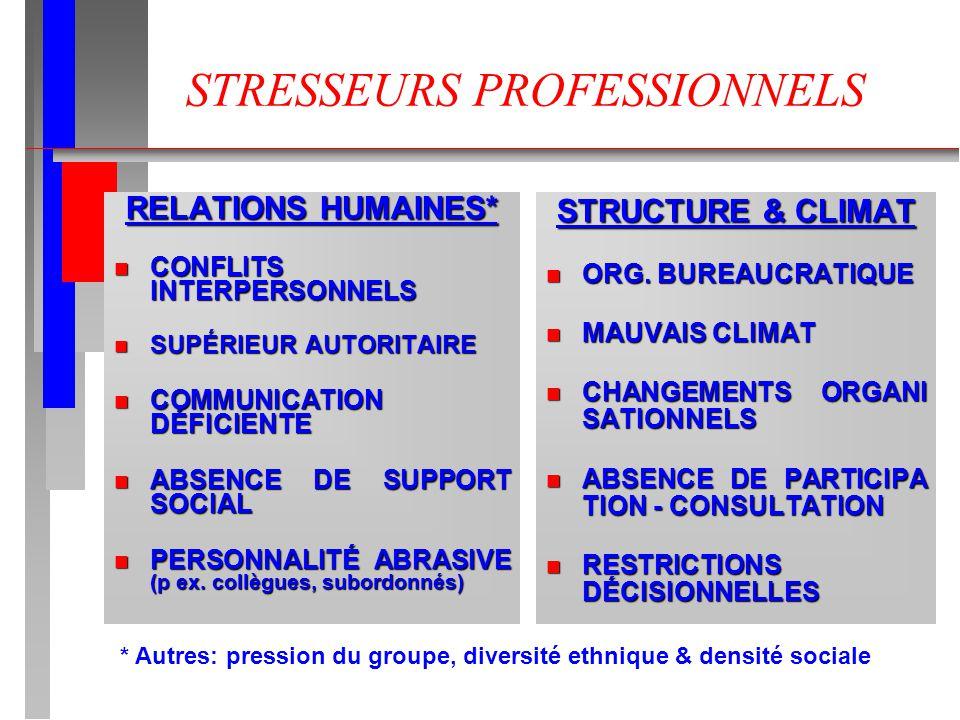 STRESSEURS PROFESSIONNELS RELATIONS HUMAINES* n CONFLITS INTERPERSONNELS n SUPÉRIEUR AUTORITAIRE n COMMUNICATION DÉFICIENTE n ABSENCE DE SUPPORT SOCIA