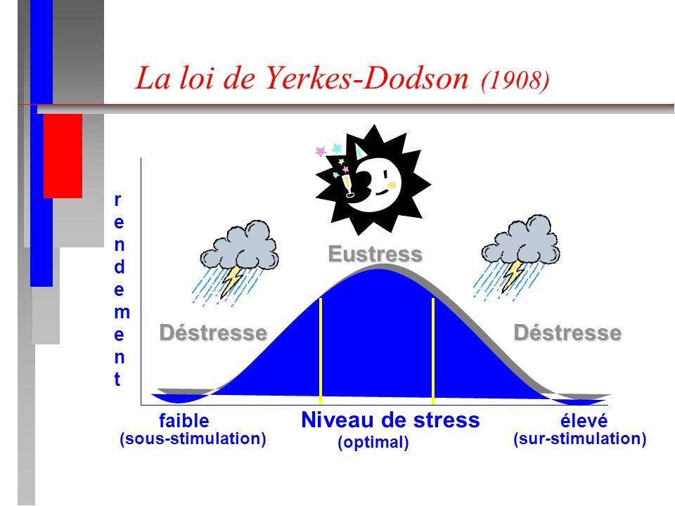 La loi de Yerkes-Dodson (1908) Eustress Déstresse faible Niveau de stress élevé rendementrendement Déstresse (sous-stimulation)(sur-stimulation) (opti