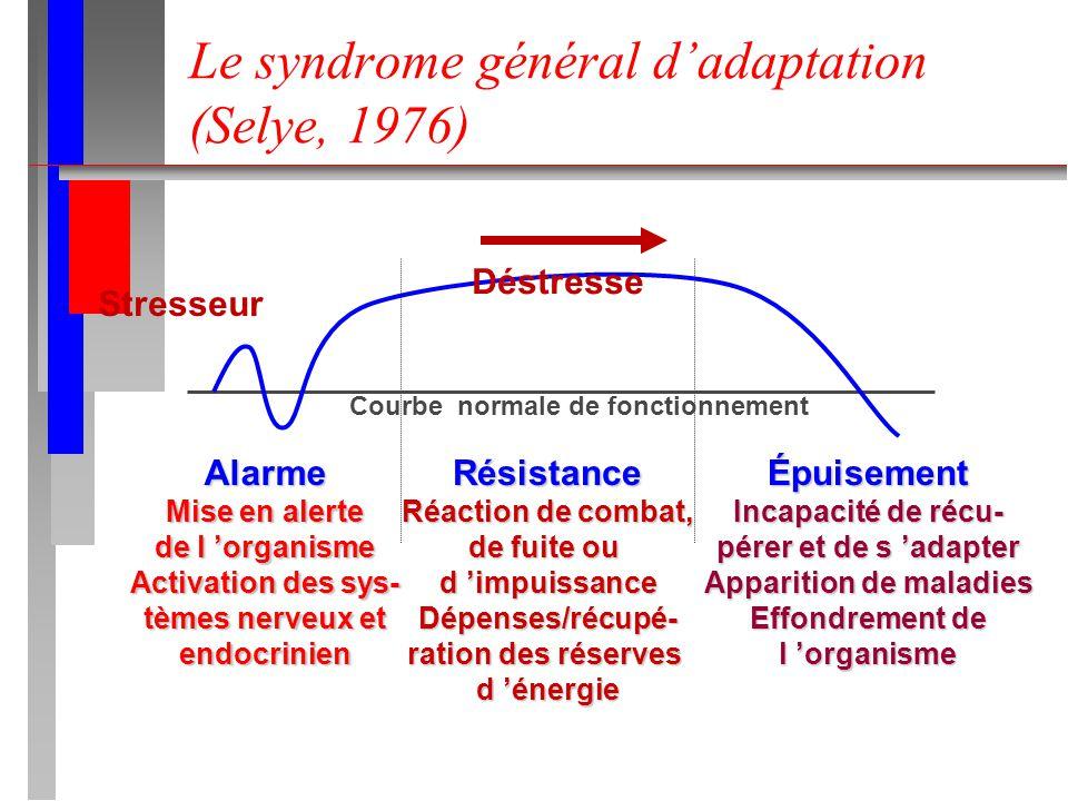 Le syndrome général dadaptation (Selye, 1976) Alarme Mise en alerte de l organisme Activation des sys- tèmes nerveux et endocrinienÉpuisement Incapaci