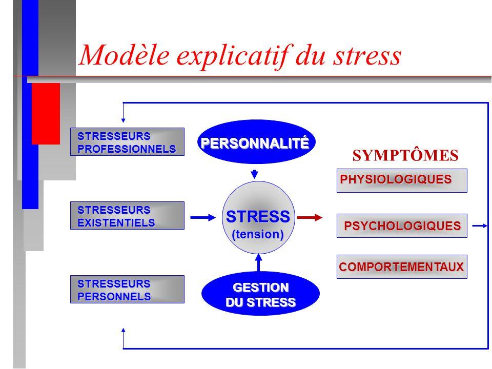 Modèle explicatif du stress STRESSEURSPROFESSIONNELS STRESSEURSEXISTENTIELS STRESSEURSPERSONNELS STRESS(tension) PERSONNALITÉ GESTION DU STRESS PHYSIO