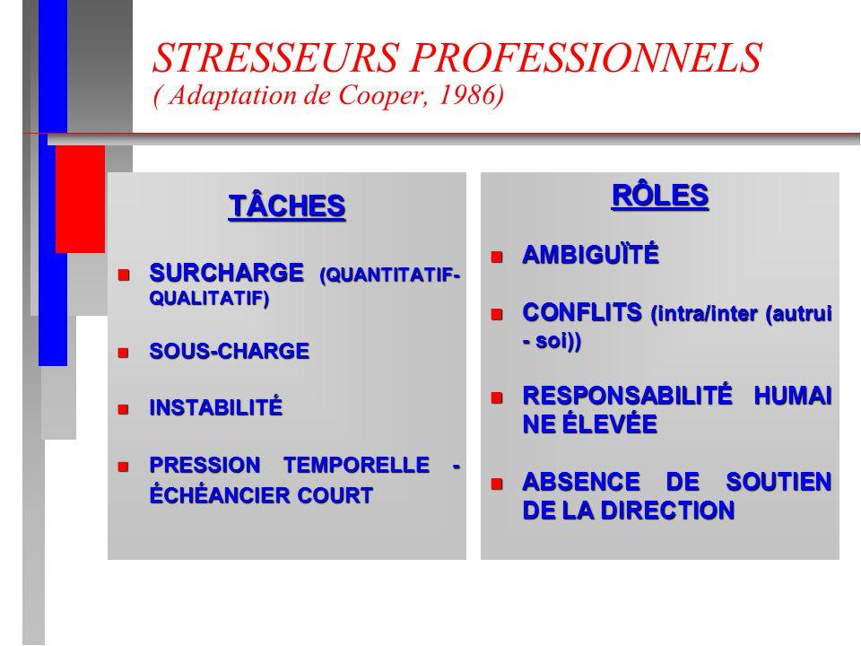 STRESSEURS PROFESSIONNELS ( Adaptation de Cooper, 1986) TÂCHES n SURCHARGE (QUANTITATIF- QUALITATIF) n SOUS-CHARGE n INSTABILITÉ n PRESSION TEMPORELLE