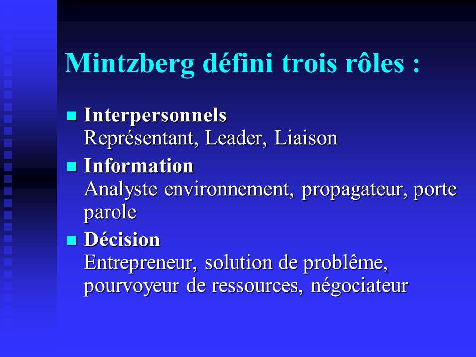 Mintzberg défini trois rôles : Interpersonnels Représentant, Leader, Liaison Interpersonnels Représentant, Leader, Liaison Information Analyste environnement, propagateur, porte parole Information Analyste environnement, propagateur, porte parole Décision Entrepreneur, solution de problême, pourvoyeur de ressources, négociateur Décision Entrepreneur, solution de problême, pourvoyeur de ressources, négociateur
