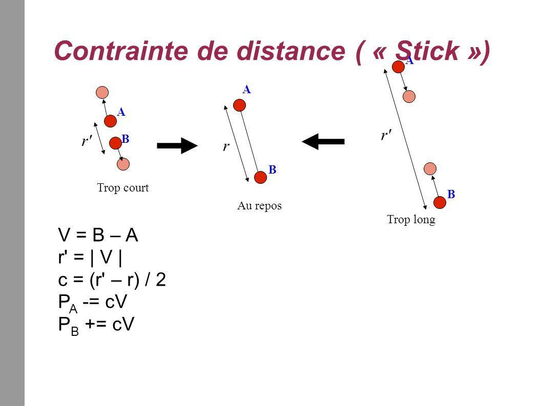 Contrainte de distance ( « Stick ») r Trop long Au repos Trop court r' V = B – A r' = | V | c = (r' – r) / 2 P A -= cV P B += cV A B A A B B
