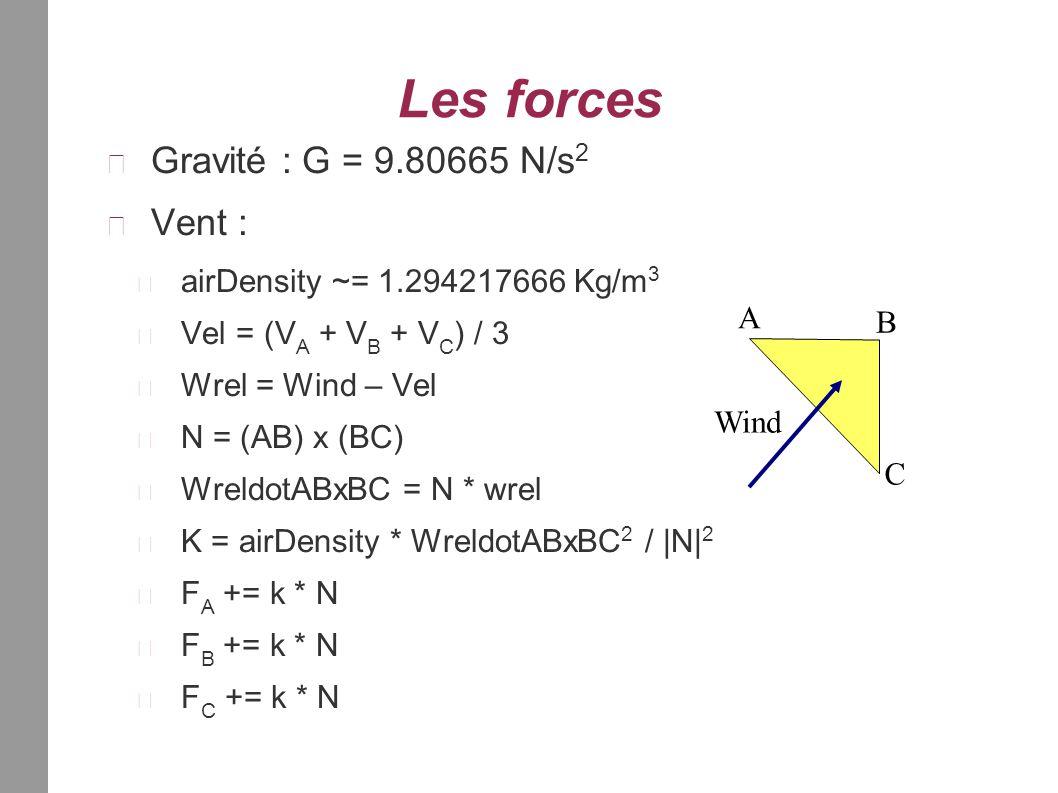 Les forces Gravité : G = 9.80665 N/s 2 Vent : airDensity ~= 1.294217666 Kg/m 3 Vel = (V A + V B + V C ) / 3 Wrel = Wind – Vel N = (AB) x (BC) WreldotABxBC = N * wrel K = airDensity * WreldotABxBC 2 / |N| 2 F A += k * N F B += k * N F C += k * N A B C Wind