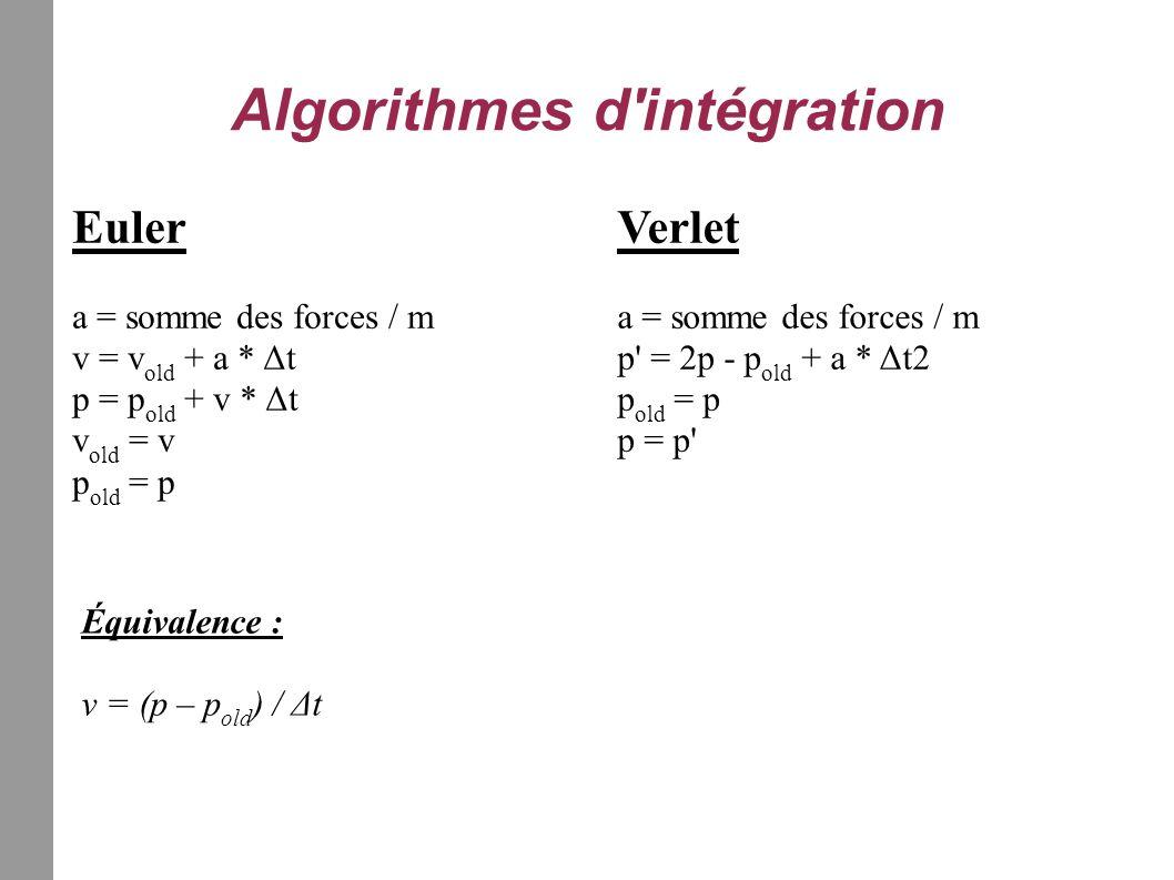 Algorithmes d intégration Euler a = somme des forces / m v = v old + a * Δt p = p old + v * Δt v old = v p old = p Verlet a = somme des forces / m p = 2p - p old + a * Δt2 p old = p p = p Équivalence : v = (p – p old ) / Δt