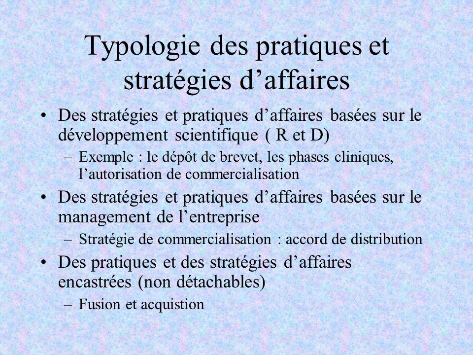 Typologie des pratiques et stratégies daffaires Des stratégies et pratiques daffaires basées sur le développement scientifique ( R et D) –Exemple : le