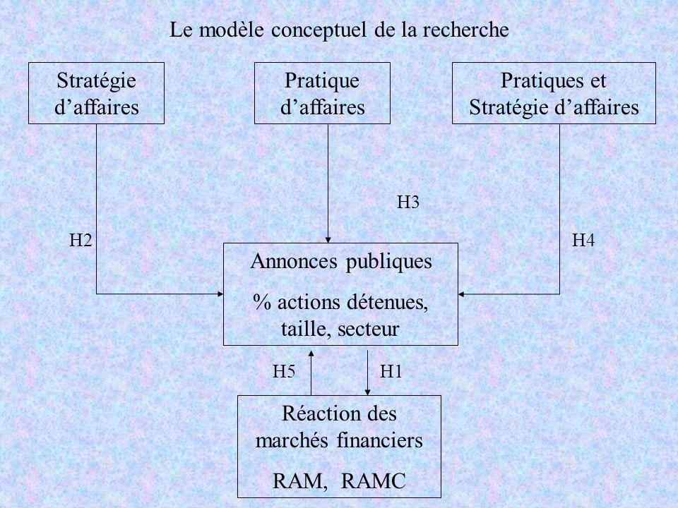 Stratégie daffaires Annonces publiques % actions détenues, taille, secteur Réaction des marchés financiers RAM, RAMC Pratique daffaires Pratiques et S