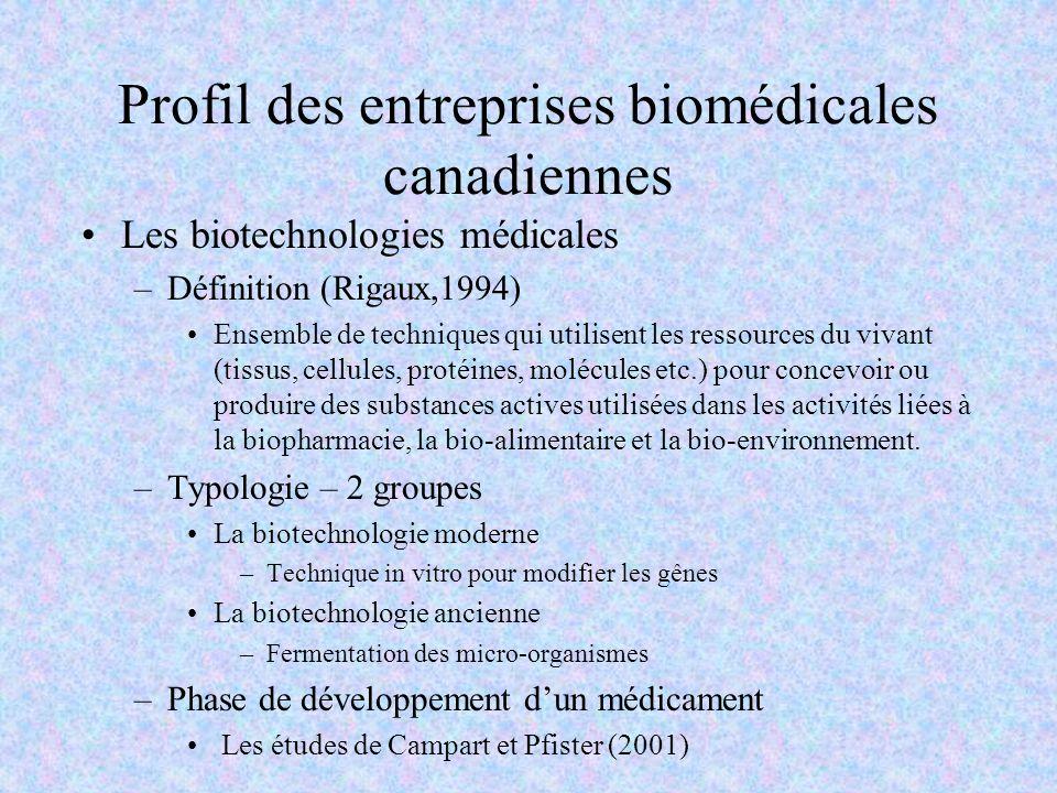 Profil des entreprises biomédicales canadiennes Les biotechnologies médicales –Définition (Rigaux,1994) Ensemble de techniques qui utilisent les resso
