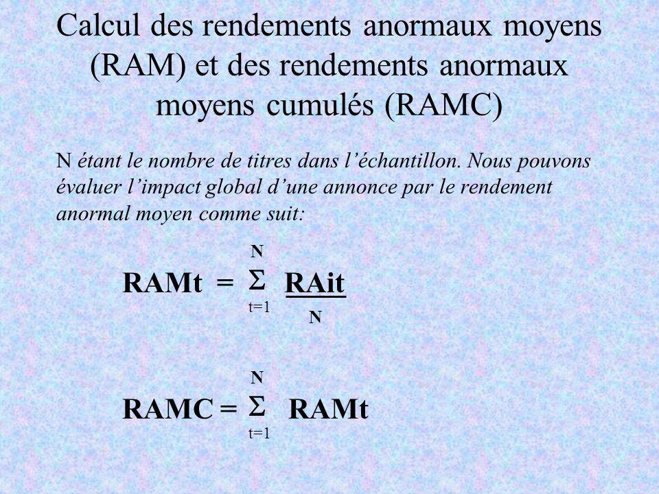 Calcul des rendements anormaux moyens (RAM) et des rendements anormaux moyens cumulés (RAMC) N étant le nombre de titres dans léchantillon. Nous pouvo