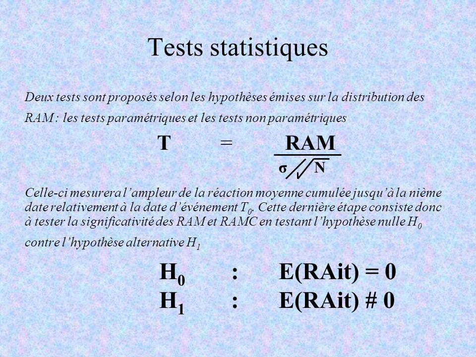 Tests statistiques Deux tests sont proposés selon les hypothèses émises sur la distribution des RAM : les tests paramétriques et les tests non paramét