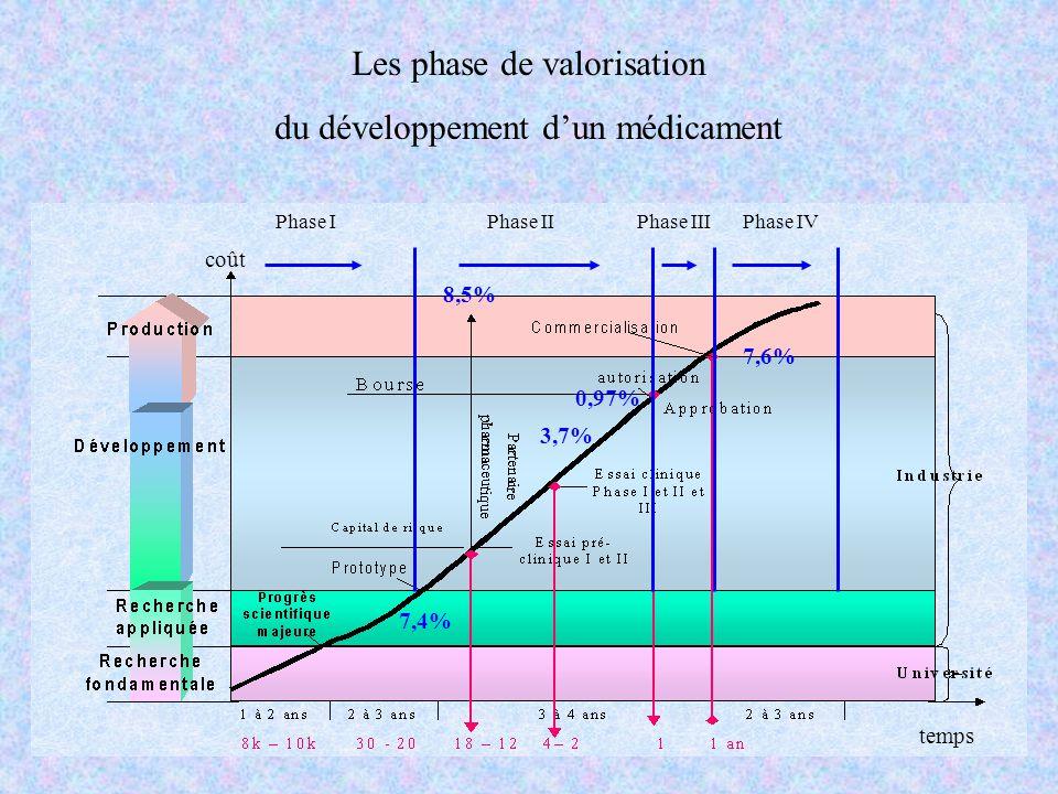 Les phase de valorisation du développement dun médicament Phase IPhase IIPhase IIIPhase IV 7,6% 8,5% 7,4% 3,7% 0,97% coût temps