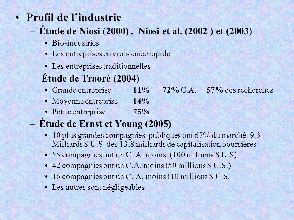 Profil de lindustrie –Étude de Niosi (2000), Niosi et al. (2002 ) et (2003) Bio-industries Les entreprises en croissance rapide Les entreprises tradit