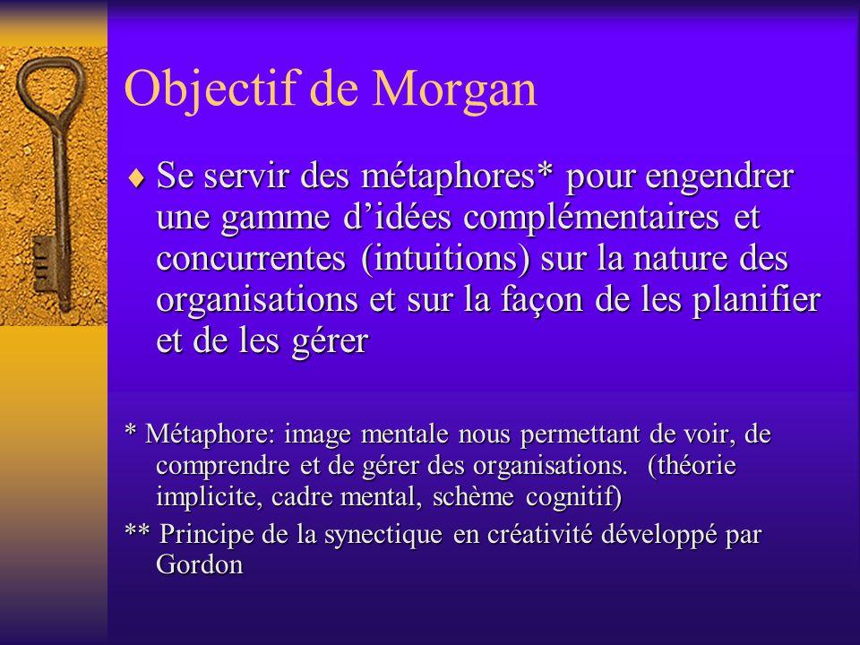 Objectif de Morgan Se servir des métaphores* pour engendrer une gamme didées complémentaires et concurrentes (intuitions) sur la nature des organisations et sur la façon de les planifier et de les gérer Se servir des métaphores* pour engendrer une gamme didées complémentaires et concurrentes (intuitions) sur la nature des organisations et sur la façon de les planifier et de les gérer * Métaphore: image mentale nous permettant de voir, de comprendre et de gérer des organisations.