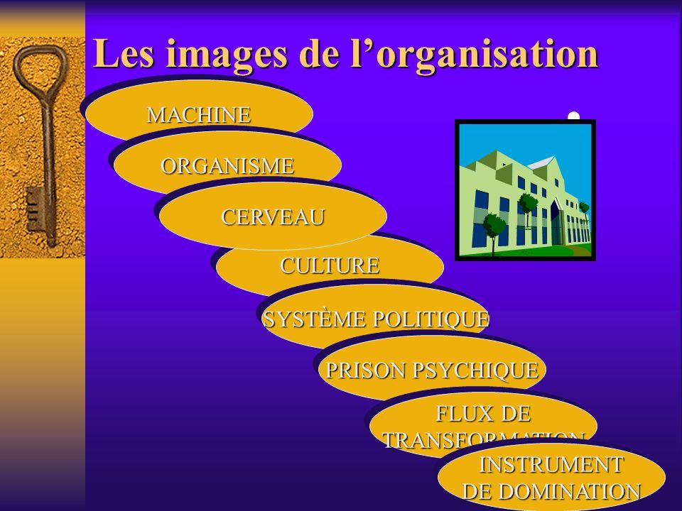 Les images de lorganisation MACHINEMACHINE ORGANISMEORGANISME CERVEAUCERVEAU PRISON PSYCHIQUE FLUX DE TRANSFORMATION TRANSFORMATION INSTRUMENT DE DOMINATION INSTRUMENT SYSTÈME POLITIQUE CULTURE