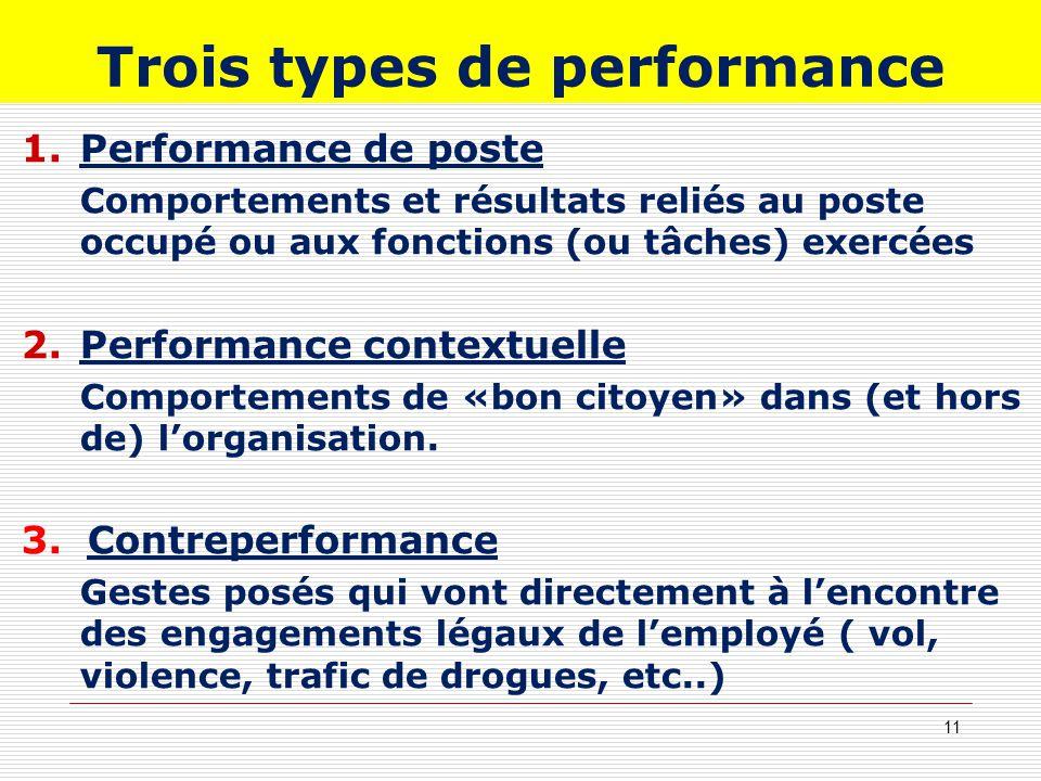 Trois types de performance 1.Performance de poste Comportements et résultats reliés au poste occupé ou aux fonctions (ou tâches) exercées 2.Performanc