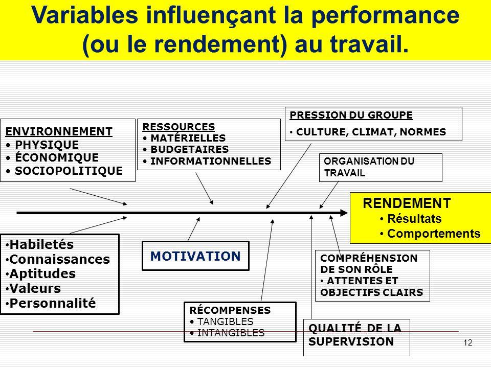 Variables influençant la performance (ou le rendement) au travail. ENVIRONNEMENT PHYSIQUE ÉCONOMIQUE SOCIOPOLITIQUE RESSOURCES MATÉRIELLES BUDGETAIRES