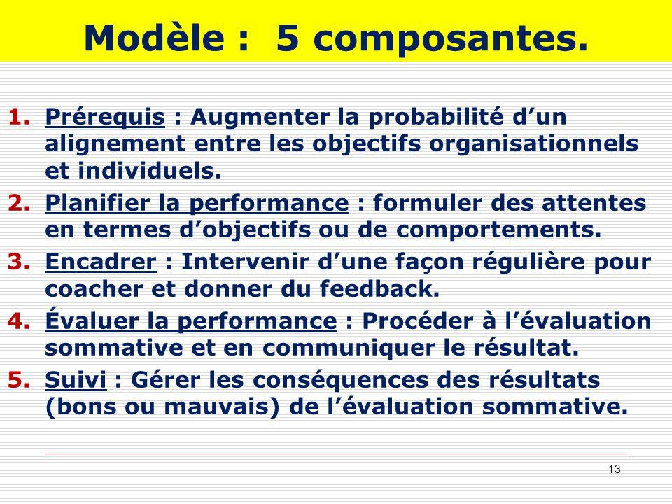 Modèle : 5 composantes. 1.Prérequis : Augmenter la probabilité dun alignement entre les objectifs organisationnels et individuels. 2.Planifier la perf