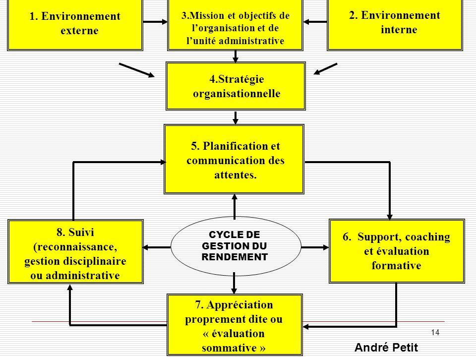 1. Environnement externe 3.Mission et objectifs de lorganisation et de lunité administrative 2. Environnement interne 4.Stratégie organisationnelle 5.