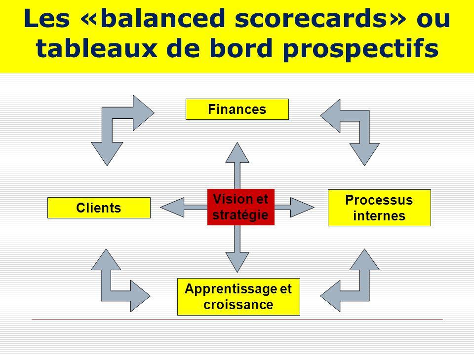 Les «balanced scorecards» ou tableaux de bord prospectifs Vision et stratégie Finances Clients Processus internes Apprentissage et croissance