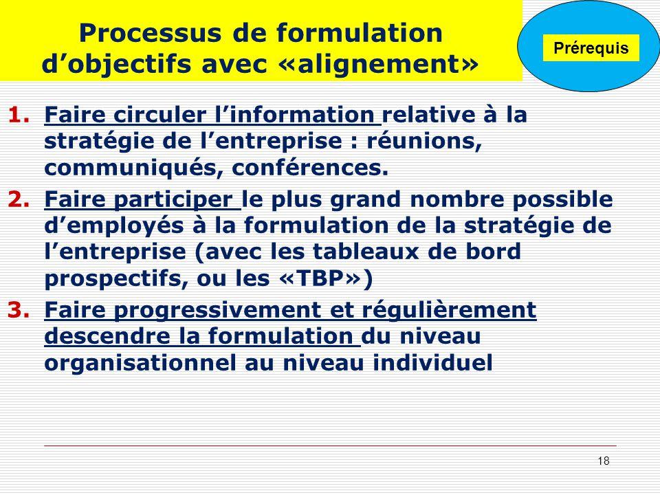 Processus de formulation dobjectifs avec «alignement» 1.Faire circuler linformation relative à la stratégie de lentreprise : réunions, communiqués, co