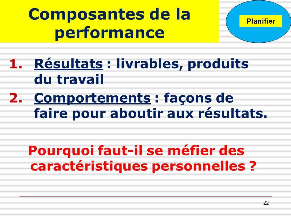 Composantes de la performance 1.Résultats : livrables, produits du travail 2.Comportements : façons de faire pour aboutir aux résultats. Pourquoi faut