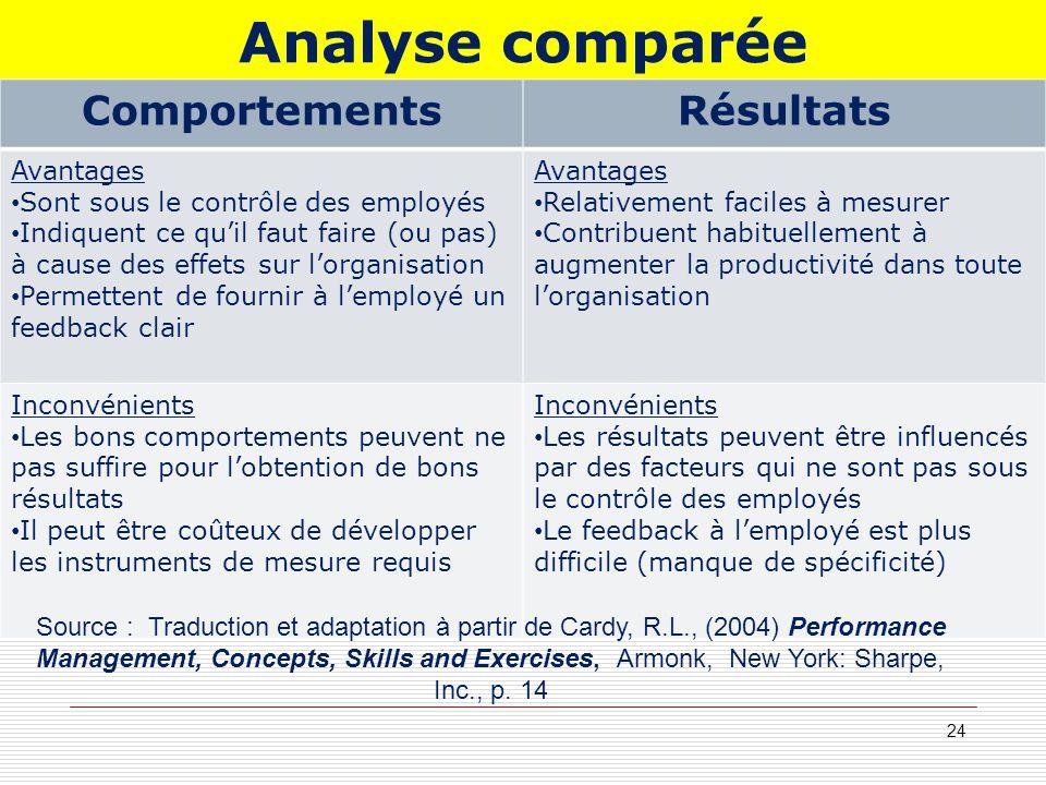 Analyse comparée 24 ComportementsRésultats Avantages Sont sous le contrôle des employés Indiquent ce quil faut faire (ou pas) à cause des effets sur l