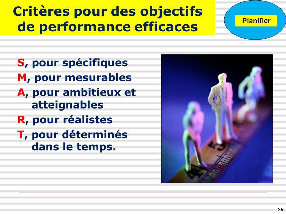 Critères pour des objectifs de performance efficaces S, pour spécifiques M, pour mesurables A, pour ambitieux et atteignables R, pour réalistes T, pou