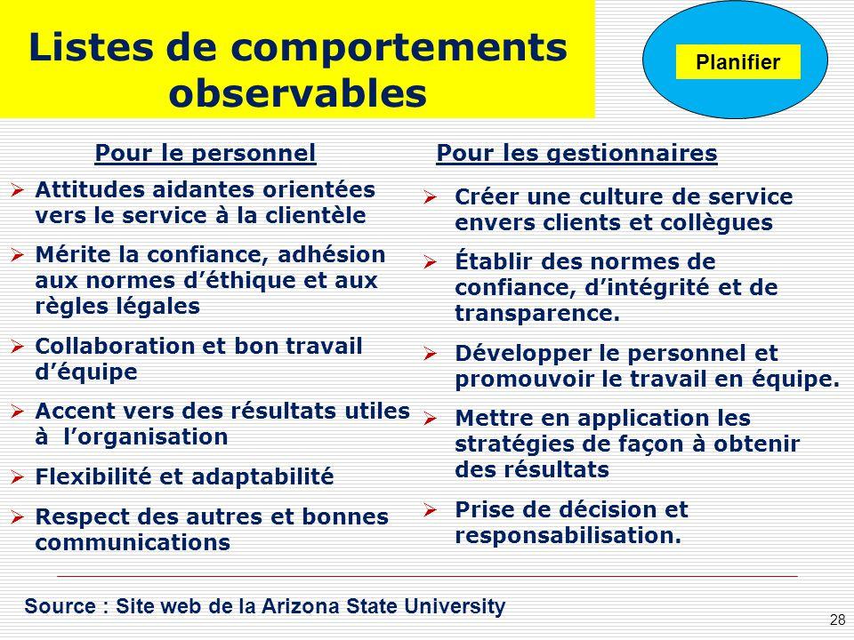 Listes de comportements observables Attitudes aidantes orientées vers le service à la clientèle Mérite la confiance, adhésion aux normes déthique et a