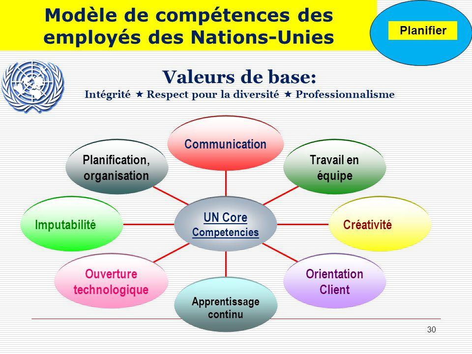 Valeurs de base: Intégrité Respect pour la diversité Professionnalisme 30 Planification, organisation Imputabilité Ouverture technologique Apprentissa