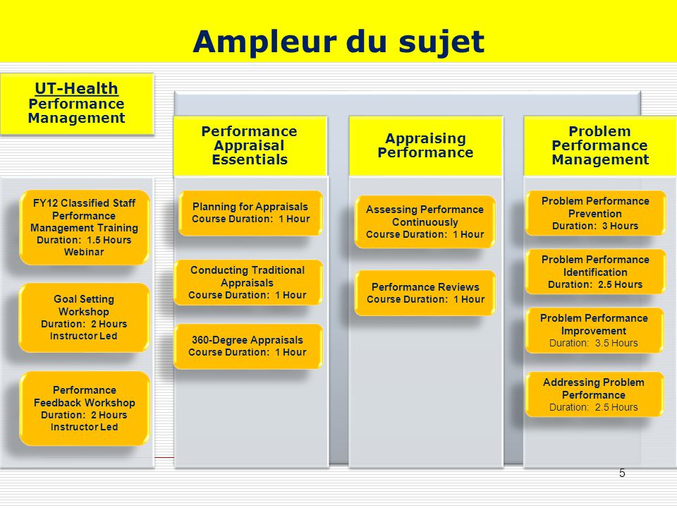 UT-Health Performance Management Performance Appraisal Essentials Appraising Performance Problem Performance Management Ampleur du sujet Planning for