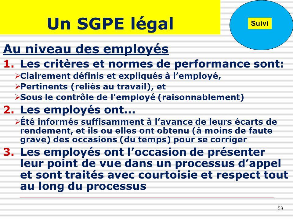 Un SGPE légal Au niveau des employés 1.Les critères et normes de performance sont: Clairement définis et expliqués à lemployé, Pertinents (reliés au t