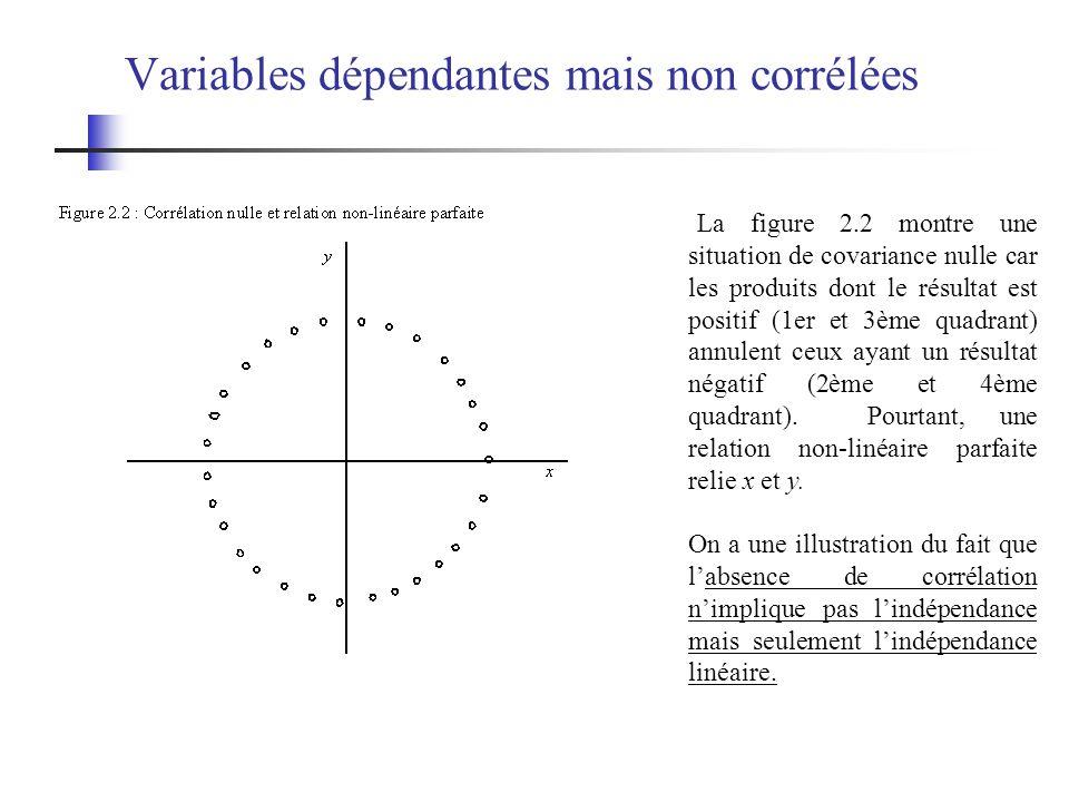 Variables dépendantes mais non corrélées La figure 2.2 montre une situation de covariance nulle car les produits dont le résultat est positif (1er et 3ème quadrant) annulent ceux ayant un résultat négatif (2ème et 4ème quadrant).