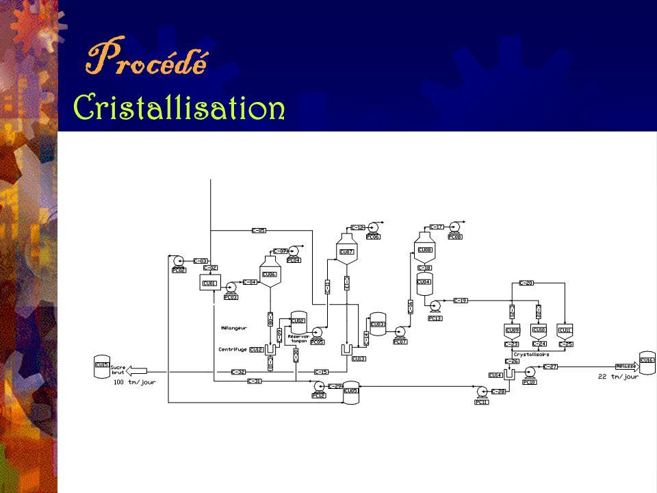 Procédé Cristallisation