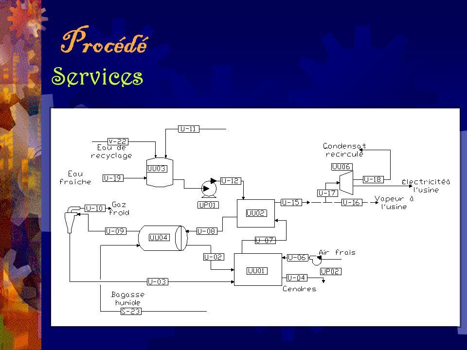 Procédé Services