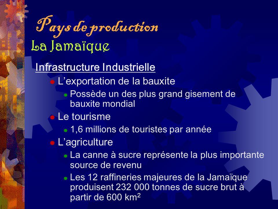 Pays de production Infrastructure Industrielle Lexportation de la bauxite Possède un des plus grand gisement de bauxite mondial Le tourisme 1,6 millio