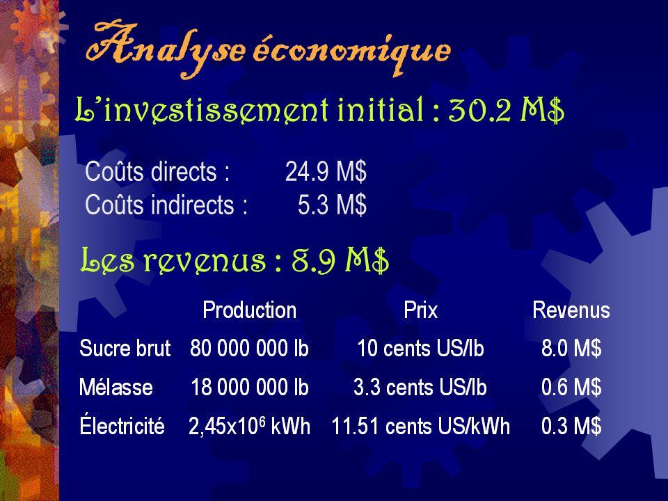 Linvestissement initial : 30.2 M$ Coûts directs :24.9 M$ Coûts indirects : 5.3 M$ Les revenus : 8.9 M$