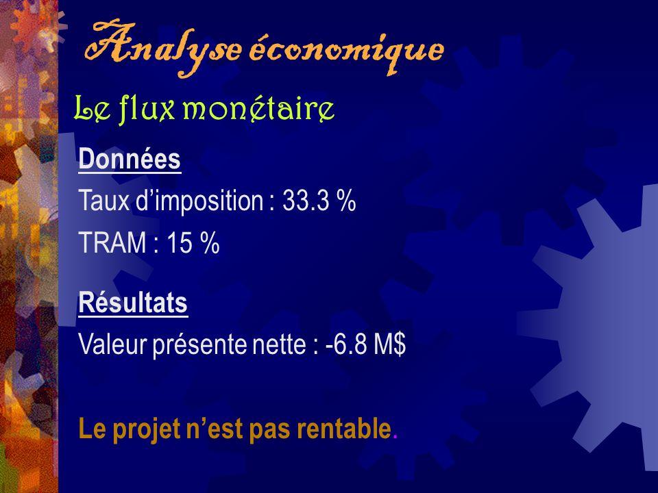 Analyse économique Le flux monétaire Résultats Valeur présente nette : -6.8 M$ Le projet nest pas rentable. Données Taux dimposition : 33.3 % TRAM : 1