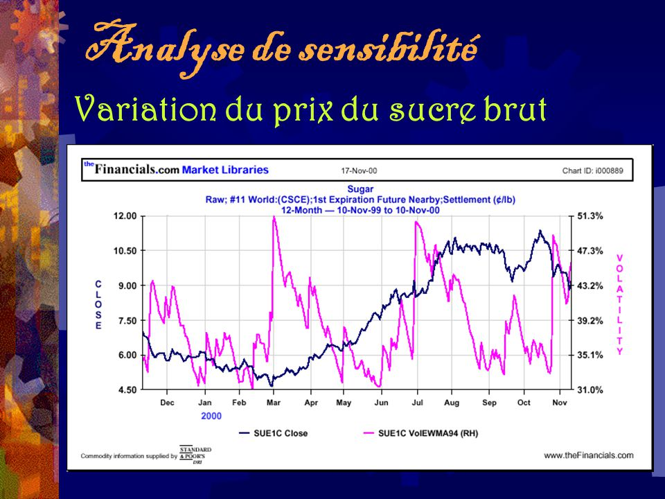 Analyse de sensibilité Variation du prix du sucre brut